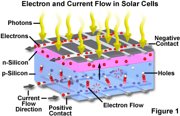 Green Energy How Solar Panel Works Energy Solutions